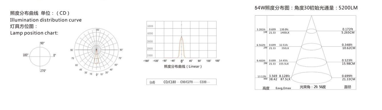 产品曲线图